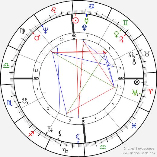 Henri Teissier birth chart, Henri Teissier astro natal horoscope, astrology