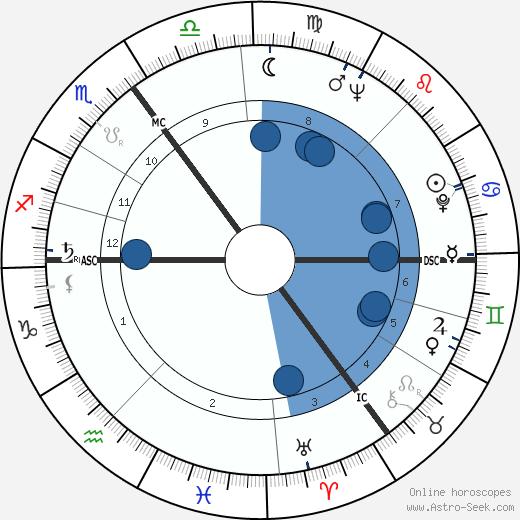 Hermann Prey wikipedia, horoscope, astrology, instagram