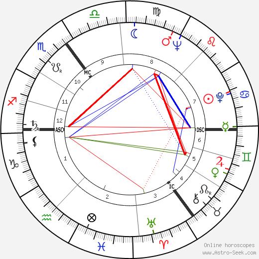 Hermann Prey tema natale, oroscopo, Hermann Prey oroscopi gratuiti, astrologia