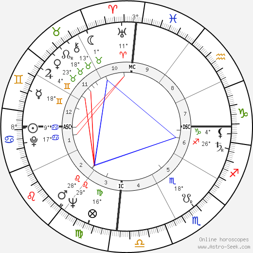 Imelda Marcos birth chart, biography, wikipedia 2019, 2020