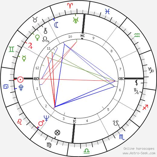 Imelda Marcos astro natal birth chart, Imelda Marcos horoscope, astrology