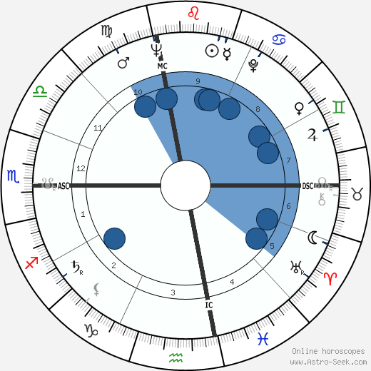Jacqueline Kennedy Onassis horoscope, astrology, sign, zodiac, date of birth, instagram