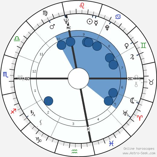 Jacqueline Kennedy Onassis wikipedia, horoscope, astrology, instagram