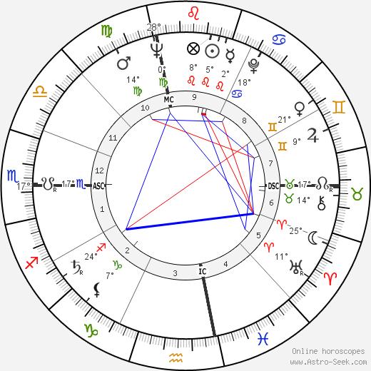 Jacqueline Kennedy Onassis tema natale, biography, Biografia da Wikipedia 2020, 2021