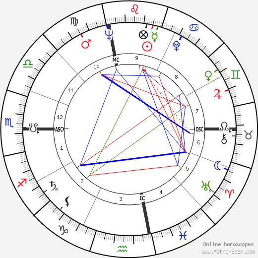 Jacqueline Kennedy Onassis birth chart, Jacqueline Kennedy Onassis astro natal horoscope, astrology