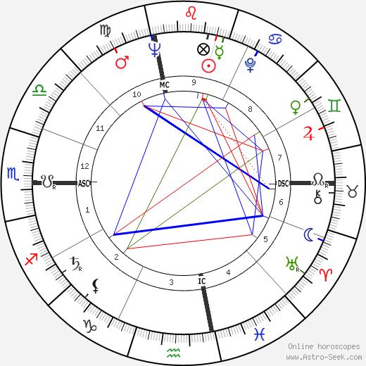 Jacqueline Kennedy Onassis astro natal birth chart, Jacqueline Kennedy Onassis horoscope, astrology