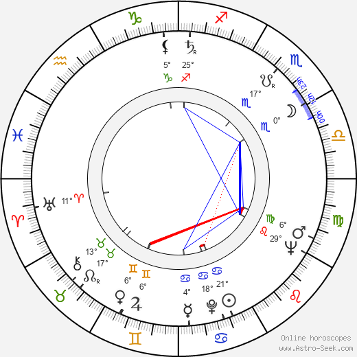 Jaroslav Fert birth chart, biography, wikipedia 2018, 2019