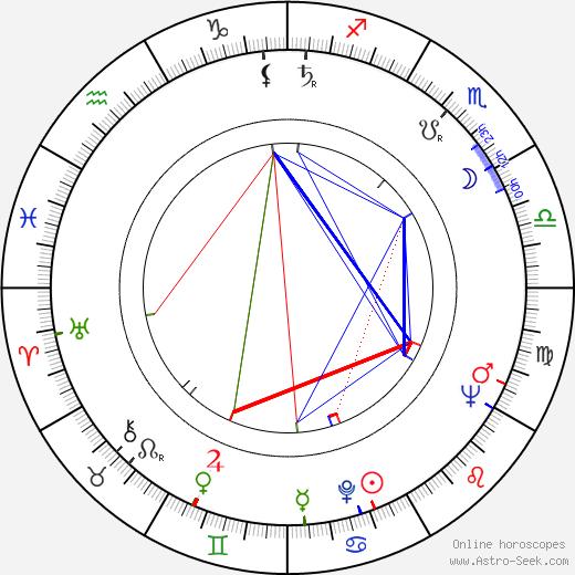 Jaroslav Fert birth chart, Jaroslav Fert astro natal horoscope, astrology