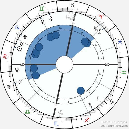 Jean Baudrillard wikipedia, horoscope, astrology, instagram