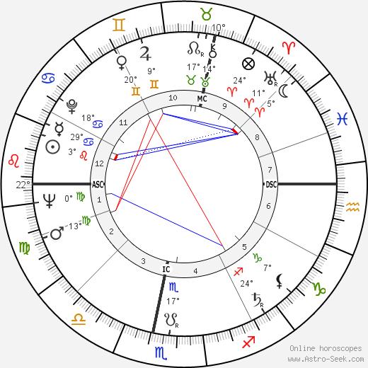 Jean Baudrillard birth chart, biography, wikipedia 2020, 2021