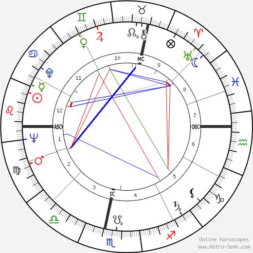Jean Baudrillard birth chart, Jean Baudrillard astro natal horoscope, astrology