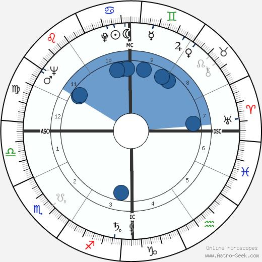 Jean-Pierre Mocky wikipedia, horoscope, astrology, instagram