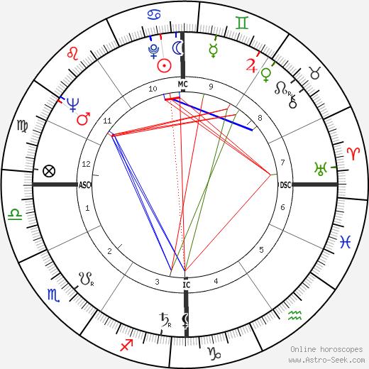 Jean-Pierre Mocky birth chart, Jean-Pierre Mocky astro natal horoscope, astrology