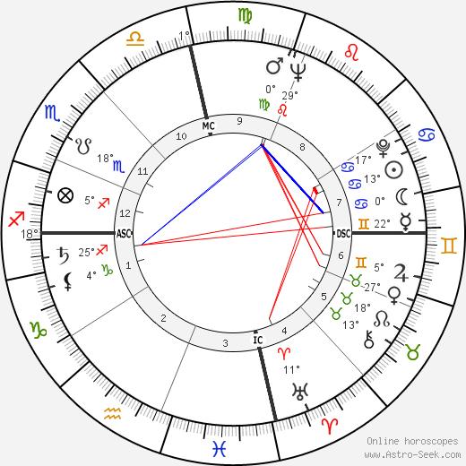 Katherine Helmond birth chart, biography, wikipedia 2020, 2021
