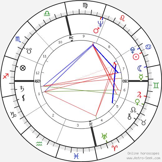Katherine Helmond birth chart, Katherine Helmond astro natal horoscope, astrology