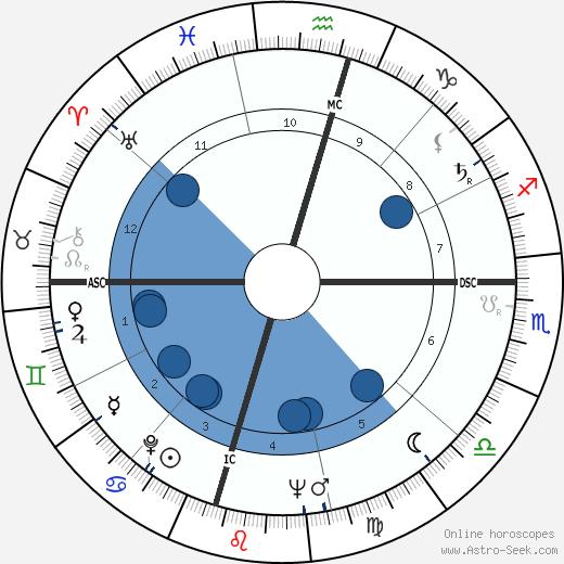 Margaret Formby wikipedia, horoscope, astrology, instagram