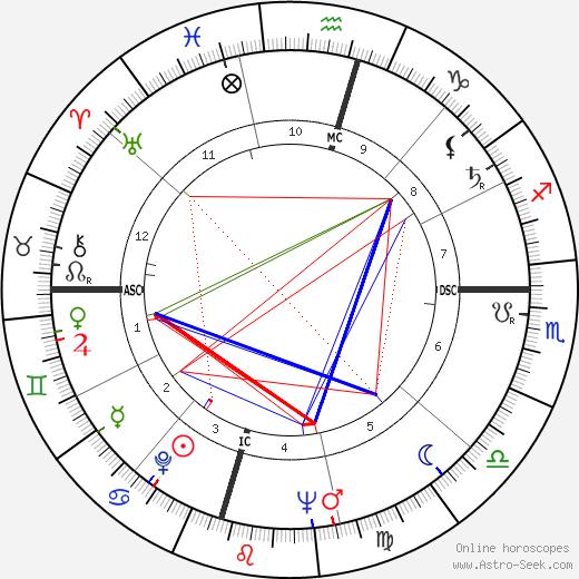 Margaret Formby день рождения гороскоп, Margaret Formby Натальная карта онлайн