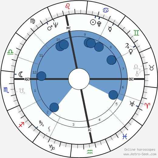 Michel Giraud wikipedia, horoscope, astrology, instagram