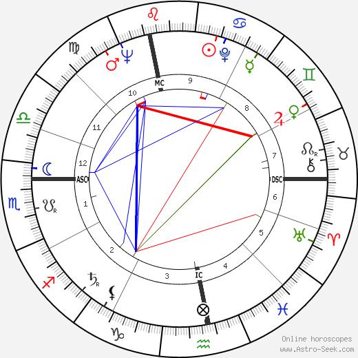 Michel Giraud день рождения гороскоп, Michel Giraud Натальная карта онлайн