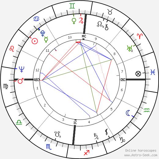 Мишель Ру Michel Roux день рождения гороскоп, Michel Roux Натальная карта онлайн