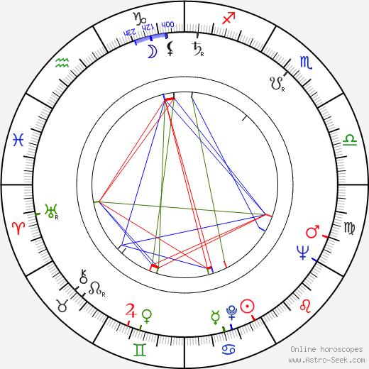 Rajendra Kumar birth chart, Rajendra Kumar astro natal horoscope, astrology