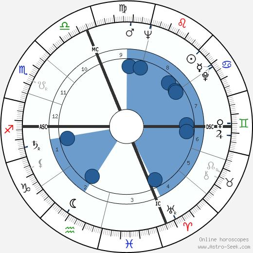 René Cuillieres wikipedia, horoscope, astrology, instagram