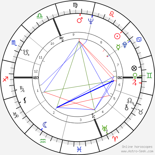 René Cuillieres день рождения гороскоп, René Cuillieres Натальная карта онлайн