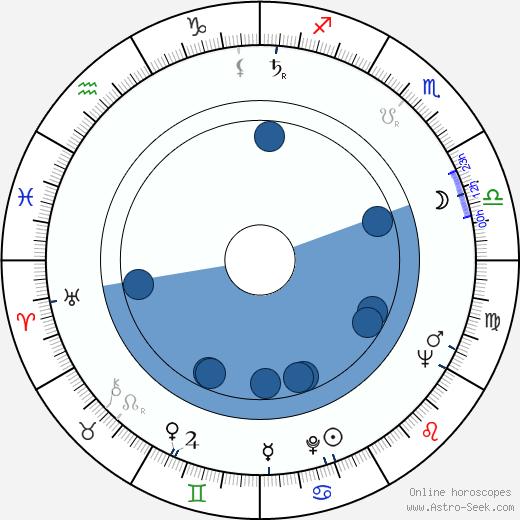 René Laloux wikipedia, horoscope, astrology, instagram