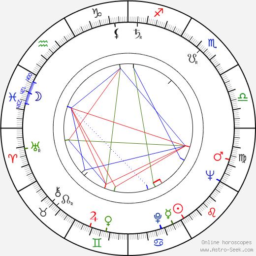 Vasiliy Shukshin birth chart, Vasiliy Shukshin astro natal horoscope, astrology