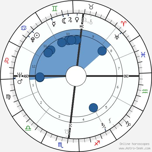 William M. Hewitt wikipedia, horoscope, astrology, instagram