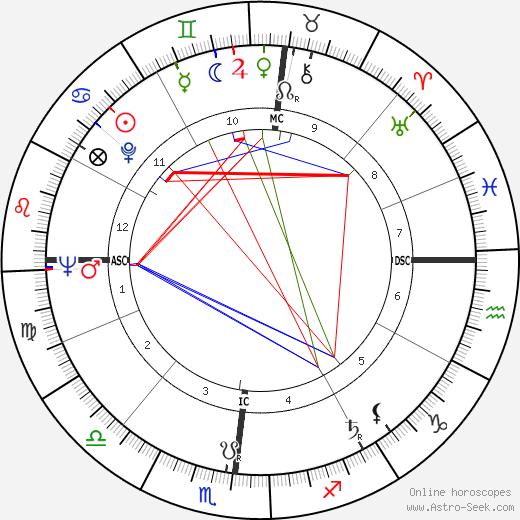 William M. Hewitt день рождения гороскоп, William M. Hewitt Натальная карта онлайн