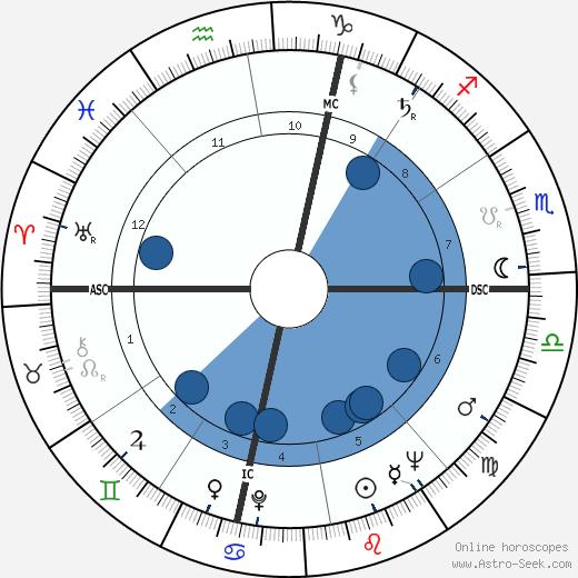 Altidoro Polidori wikipedia, horoscope, astrology, instagram