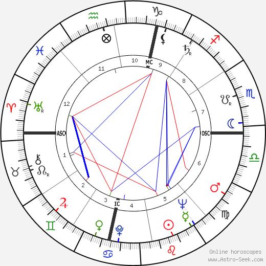 Altidoro Polidori tema natale, oroscopo, Altidoro Polidori oroscopi gratuiti, astrologia