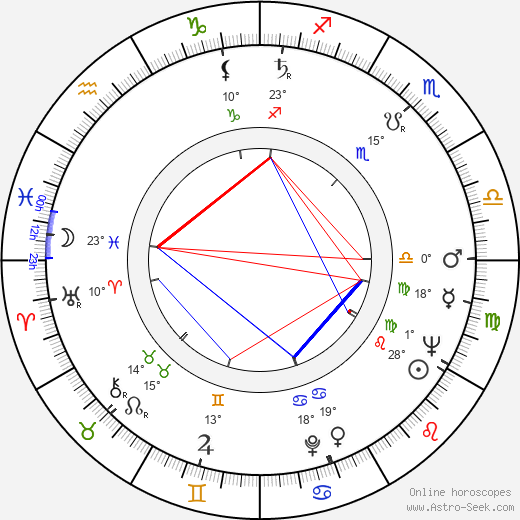 Anneli Pukema birth chart, biography, wikipedia 2018, 2019