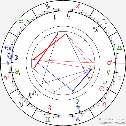 Anneli Pukema tema natale, oroscopo, Anneli Pukema oroscopi gratuiti, astrologia