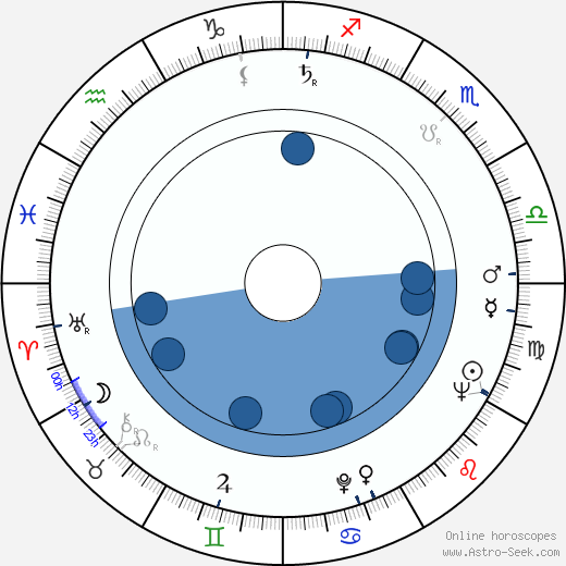 Antonín Šůra horoscope, astrology, sign, zodiac, date of birth, instagram
