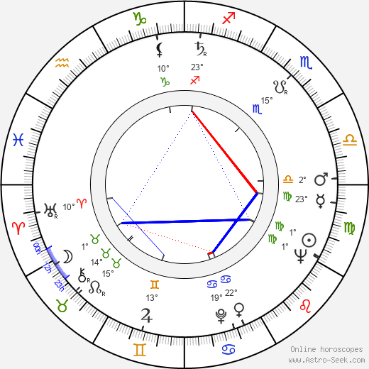 Antonín Šůra birth chart, biography, wikipedia 2018, 2019