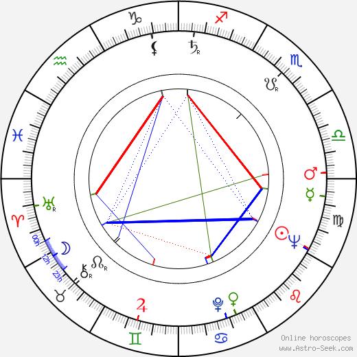 Antonín Šůra день рождения гороскоп, Antonín Šůra Натальная карта онлайн
