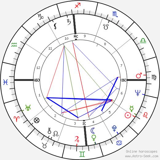 Бернард Л. Ковальски Bernard L. Kowalski день рождения гороскоп, Bernard L. Kowalski Натальная карта онлайн