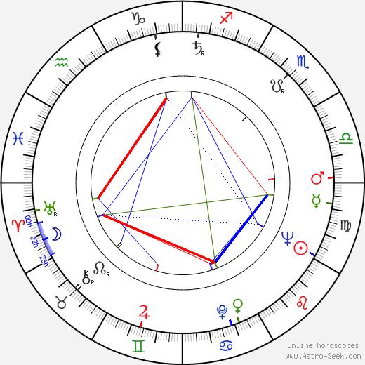 Betty Dodson birth chart, Betty Dodson astro natal horoscope, astrology