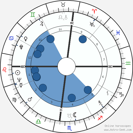 Buck Owens wikipedia, horoscope, astrology, instagram