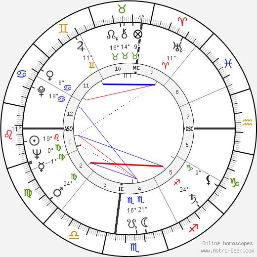 Buck Owens birth chart, biography, wikipedia 2019, 2020