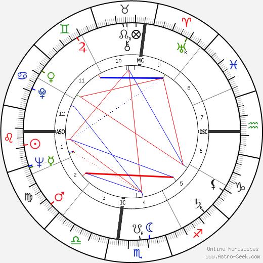 Buck Owens birth chart, Buck Owens astro natal horoscope, astrology