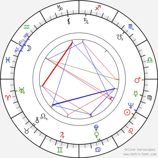 Buddy Van Horn astro natal birth chart, Buddy Van Horn horoscope, astrology