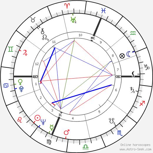 Charley Manring tema natale, oroscopo, Charley Manring oroscopi gratuiti, astrologia