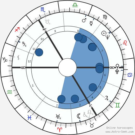 Dominique Fernandez wikipedia, horoscope, astrology, instagram