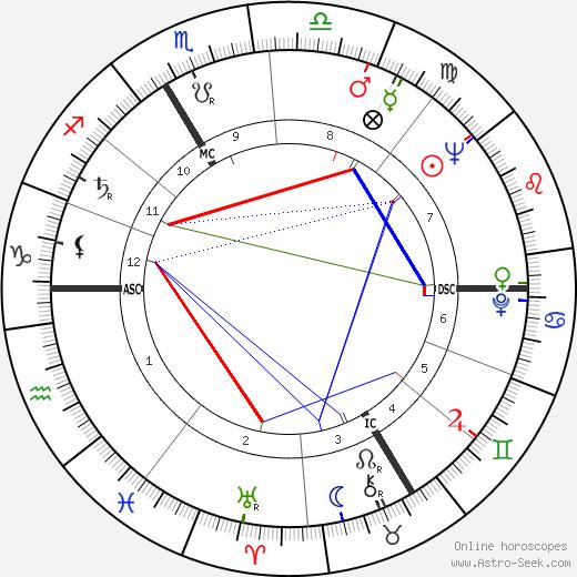 Dominique Fernandez astro natal birth chart, Dominique Fernandez horoscope, astrology