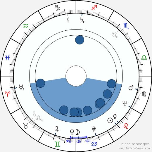Dusan Vujisic wikipedia, horoscope, astrology, instagram