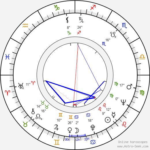 Dusan Vujisic birth chart, biography, wikipedia 2018, 2019