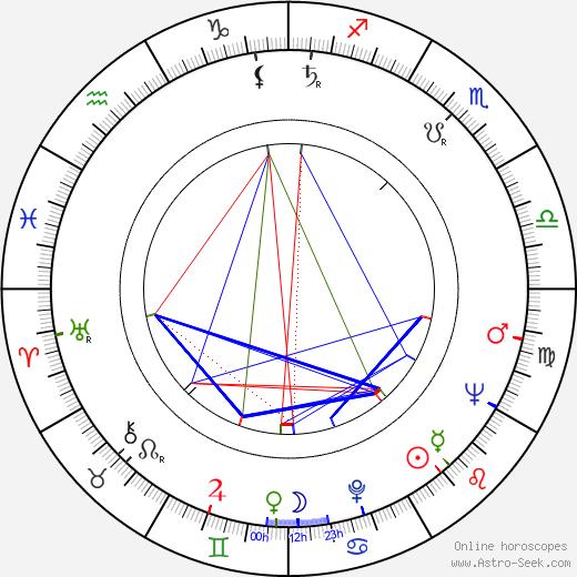 Dusan Vujisic astro natal birth chart, Dusan Vujisic horoscope, astrology